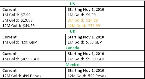 Price increase for Xbox LIVE Gold subscription
