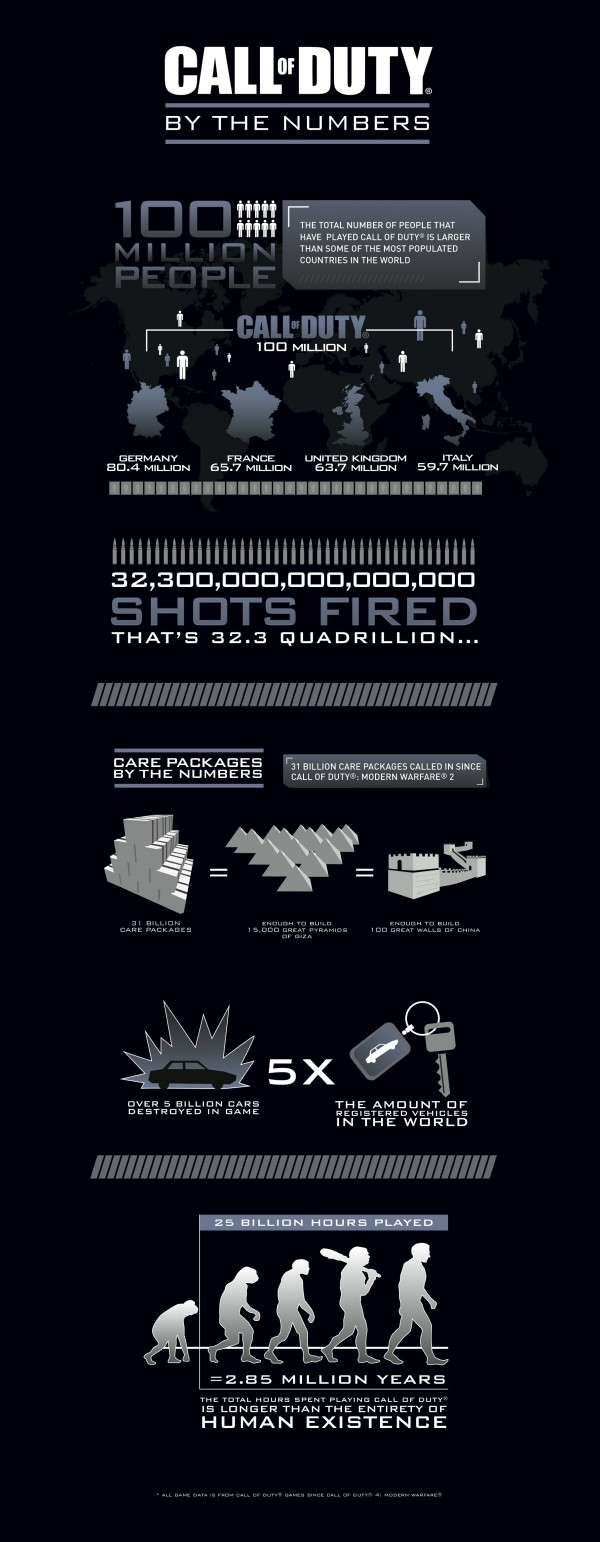 Call of Duty Franchise Infographic