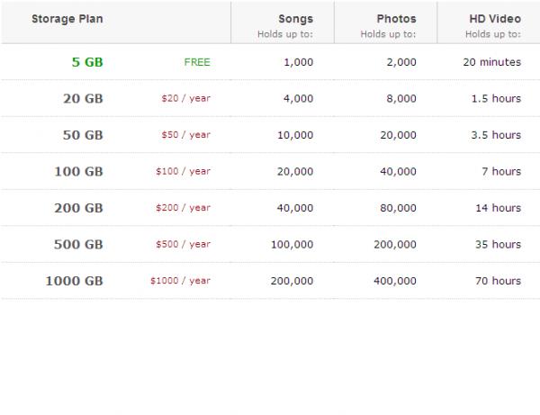Amazon Cloud Drive Pricing